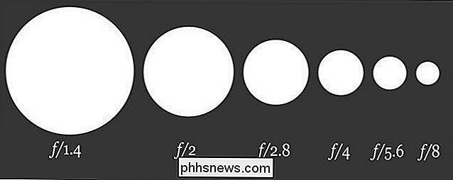 de1a1b88d Especificamente, é uma relação entre a distância focal da lente e o  diâmetro da abertura. Assim, o menor o número f maior a abertura da íris de  abertura ...