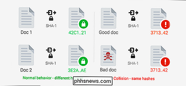 Was ist SHAtered? SHA-1 Collision Attacks, erklärt