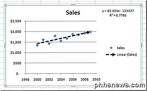 Fügen Sie einem Excel-Streudiagramm eine lineare Regressions ...